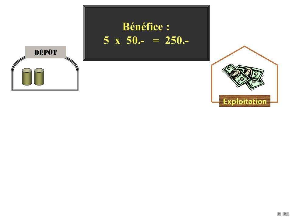 Bénéfice : 5 x 50.- = 250.- Dépôt Exploitation