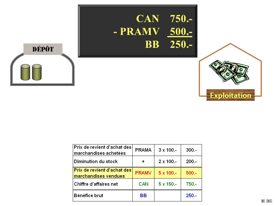 CAN 750.- - PRAMV 500.- BB 250.- Dépôt Exploitation