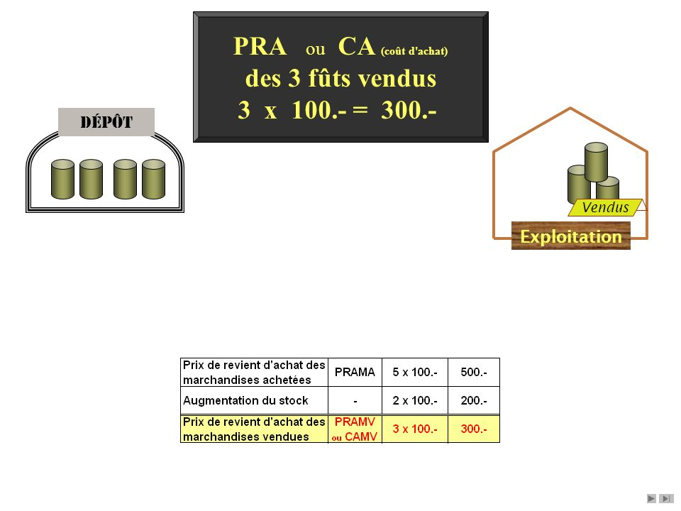 PRA ou CA (coût d achat) des 3 fûts vendus 3 x 100.- = 300.-