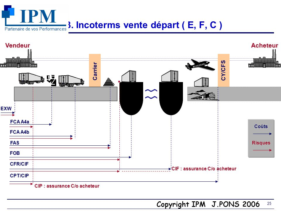 3. Incoterms vente départ ( E, F, C )