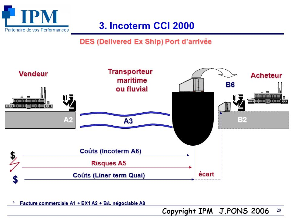 DES (Delivered Ex Ship) Port d'arrivée Coûts (Liner term Quai)