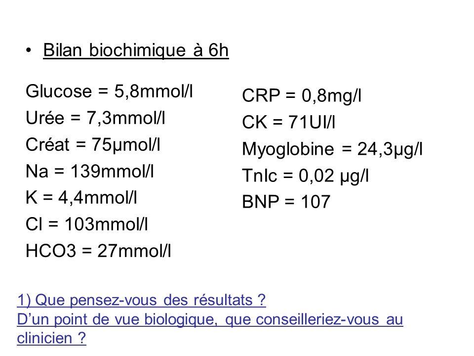 Bilan biochimique à 6h Glucose = 5,8mmol/l CRP = 0,8mg/l