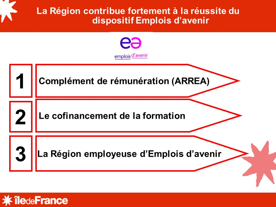 La Région employeuse d'Emplois d'avenir