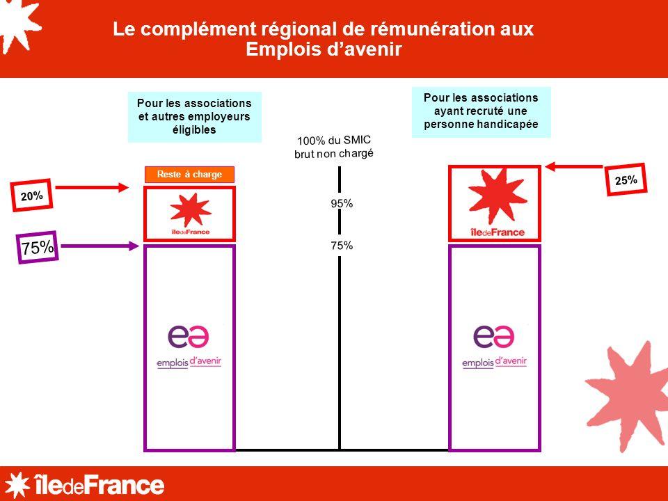 Le complément régional de rémunération aux Emplois d'avenir