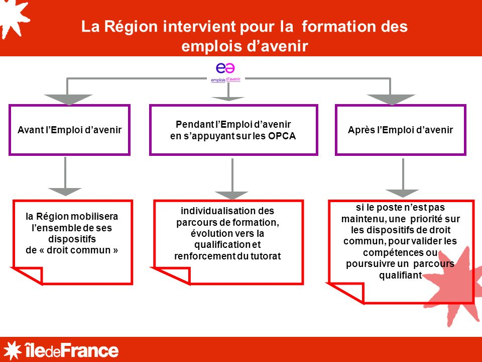 La Région intervient pour la formation des emplois d'avenir