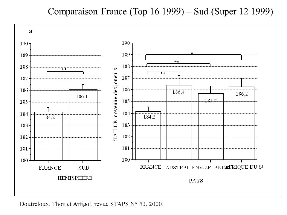 Comparaison France (Top 16 1999) – Sud (Super 12 1999)