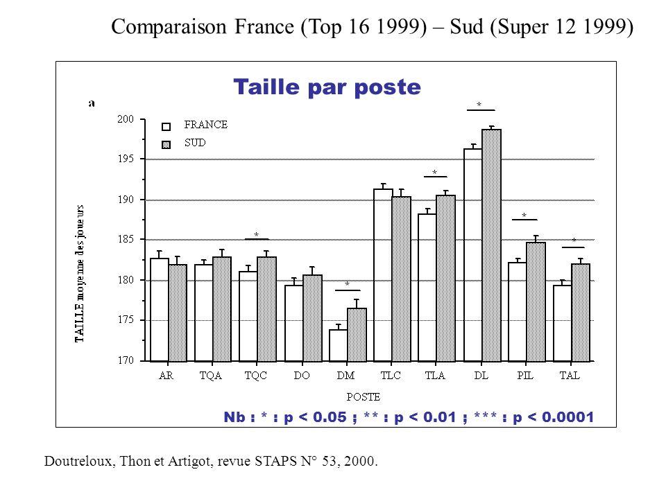 Comparaison France (Top 16 1999) – Sud (Super 12 1999)