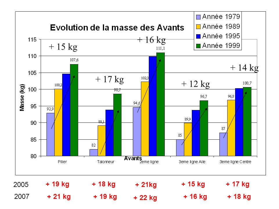 + 16 kg + 15 kg + 14 kg + 17 kg + 12 kg 2005 + 19 kg + 18 kg + 21kg