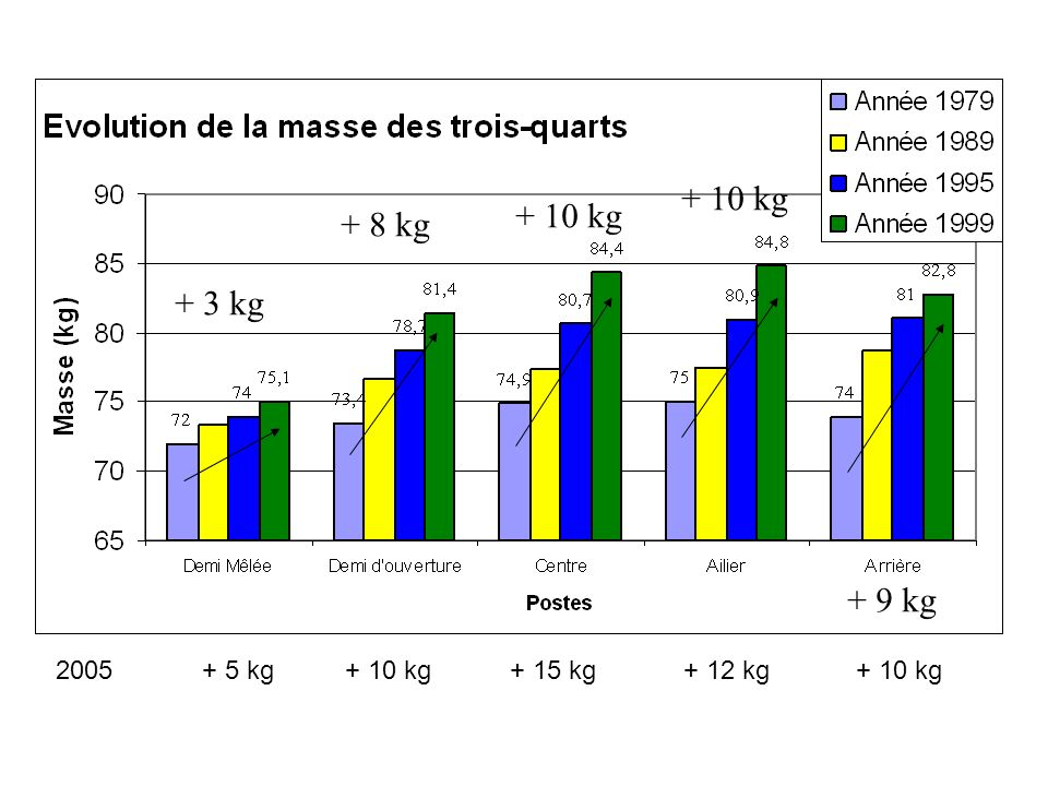 + 10 kg + 10 kg + 8 kg + 3 kg + 9 kg 2005 + 5 kg + 10 kg + 15 kg