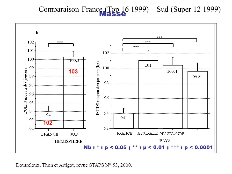 Comparaison France (Top ) – Sud (Super ) Masse