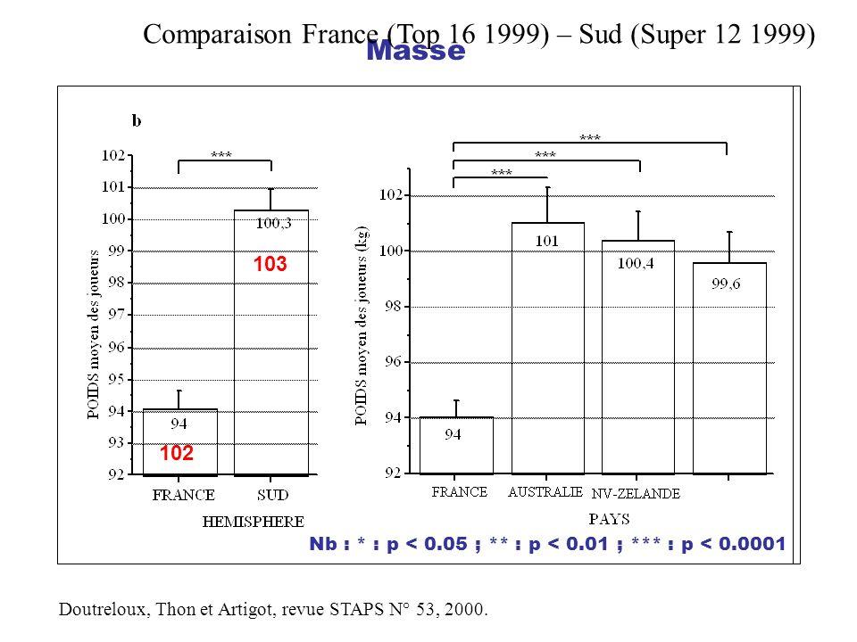 Comparaison France (Top 16 1999) – Sud (Super 12 1999) Masse