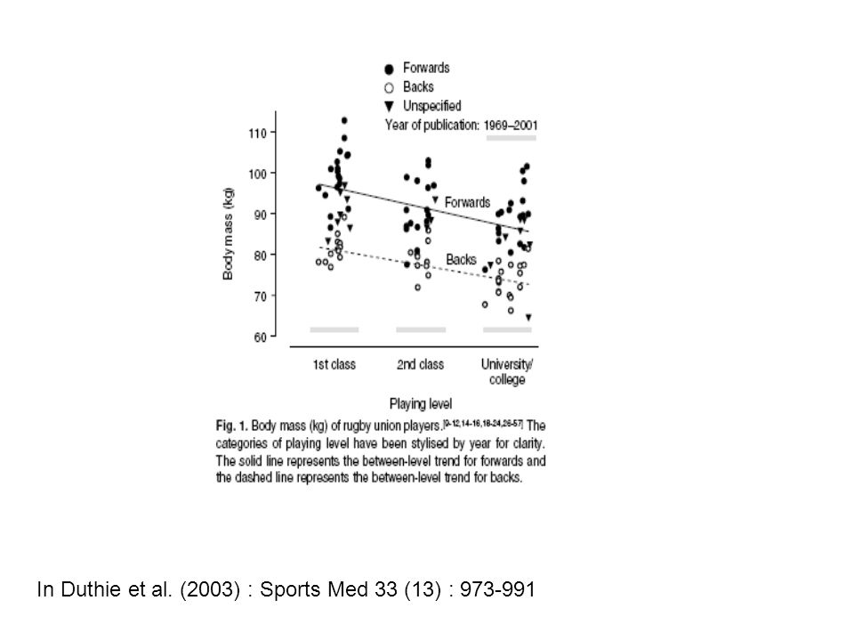 In Duthie et al. (2003) : Sports Med 33 (13) :