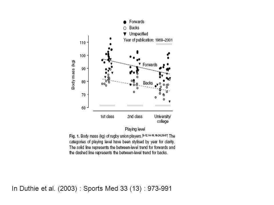 In Duthie et al. (2003) : Sports Med 33 (13) : 973-991