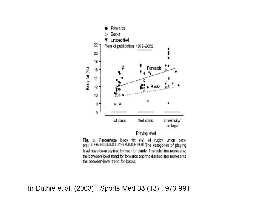 In Duthie et al. (2003) : Sports Med 33 (13) : 973-991