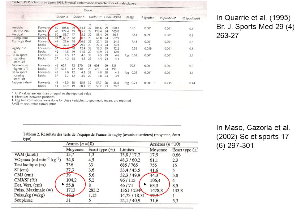 In Quarrie et al. (1995) Br. J. Sports Med 29 (4) In Maso, Cazorla et al. (2002) Sc et sports 17.