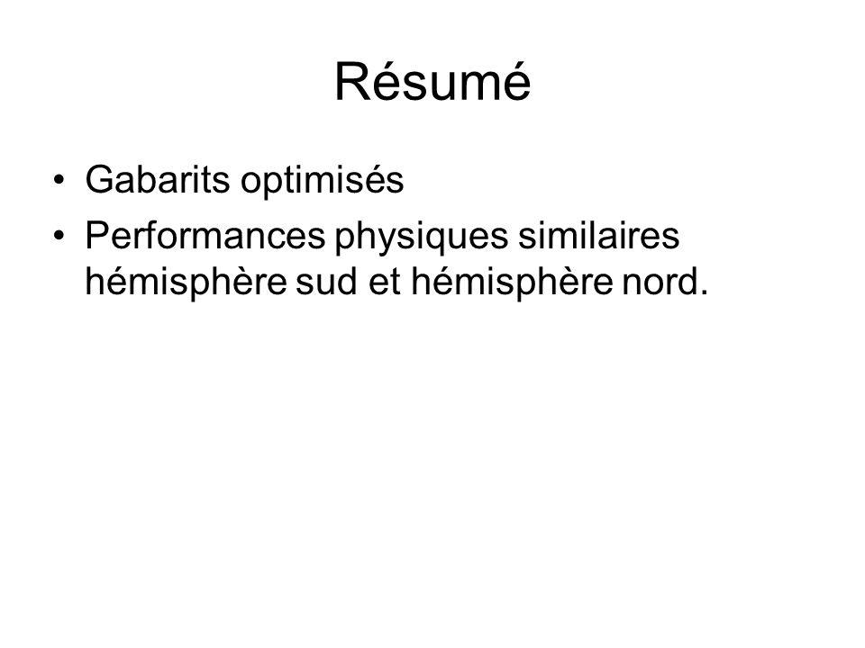 Résumé Gabarits optimisés