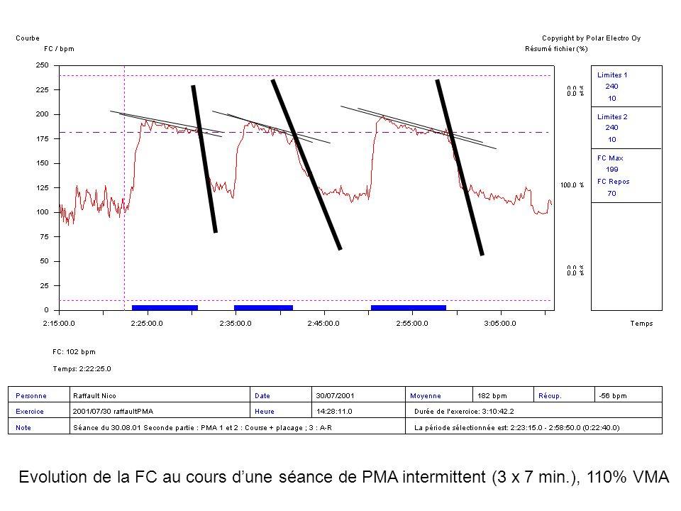 Evolution de la FC au cours d'une séance de PMA intermittent (3 x 7 min.), 110% VMA