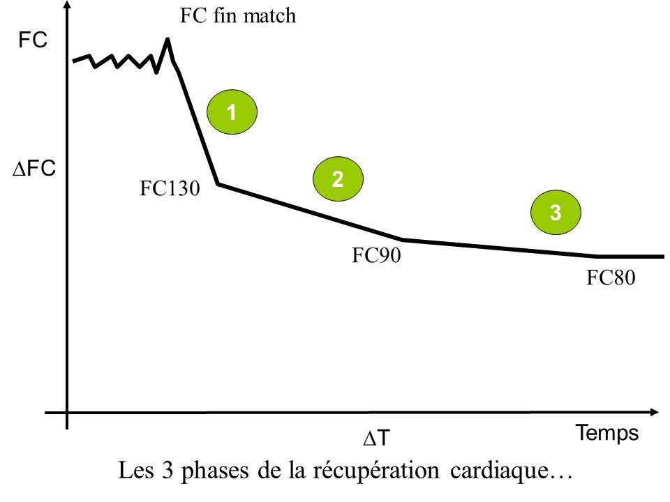 Les 3 phases de la récupération cardiaque…