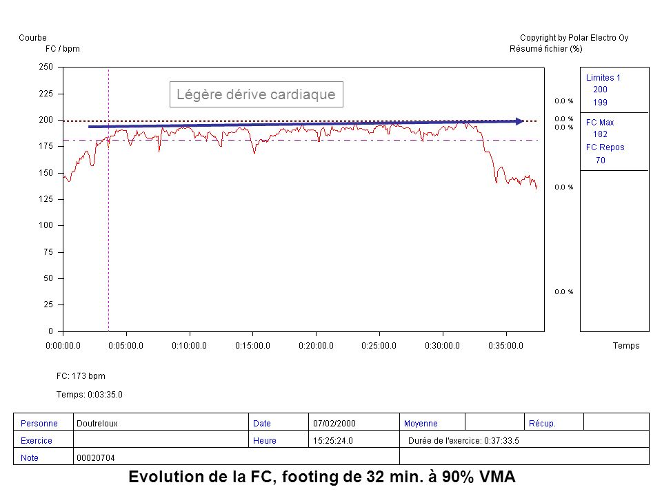 Evolution de la FC, footing de 32 min. à 90% VMA