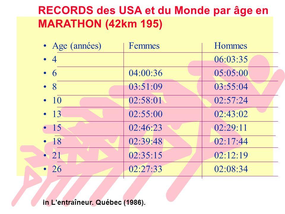 RECORDS des USA et du Monde par âge en MARATHON (42km 195)