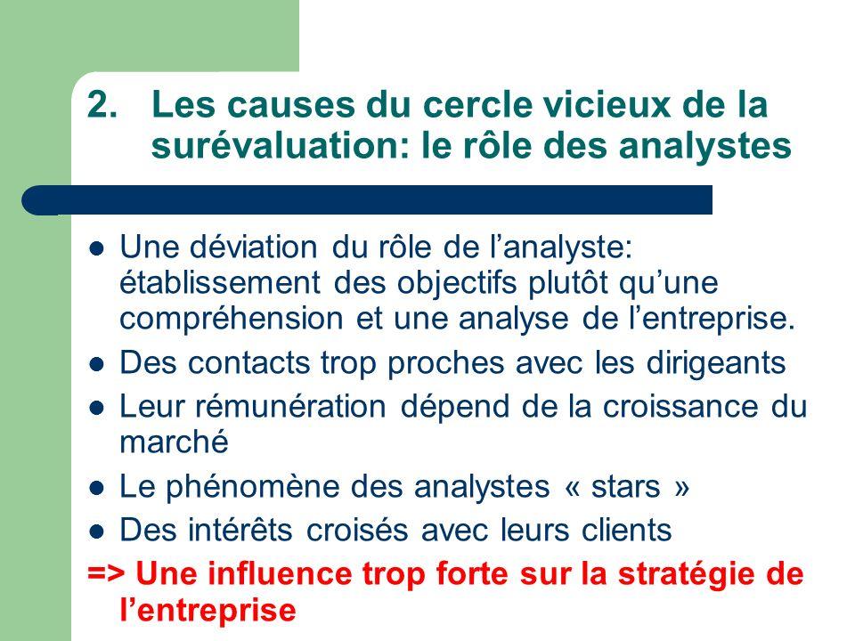 Les causes du cercle vicieux de la surévaluation: le rôle des analystes