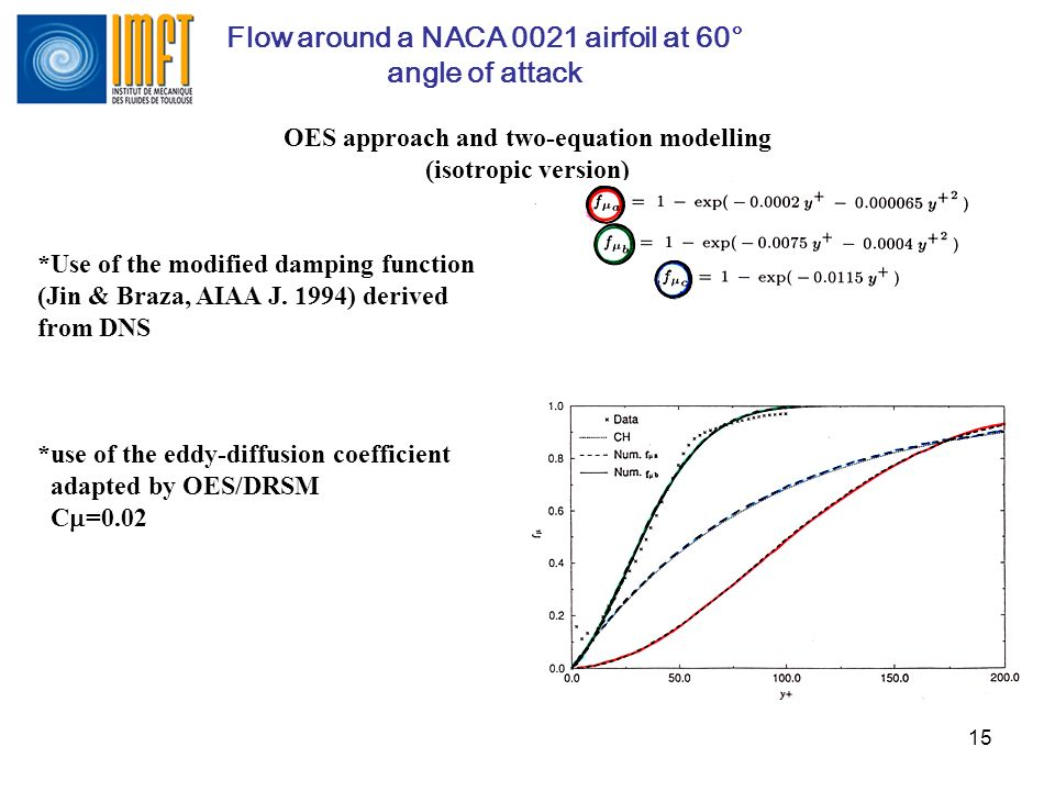 Flow around a NACA 0021 airfoil at 60° angle of attack