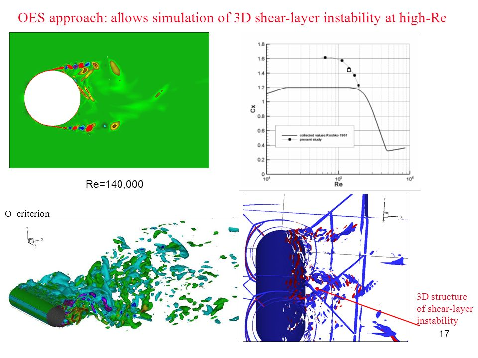 OES approach: allows simulation of 3D shear-layer instability at high-Re
