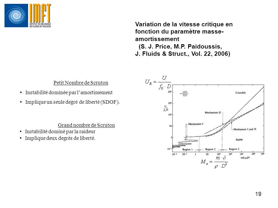 Variation de la vitesse critique en fonction du paramètre masse-amortissement (S. J. Price, M.P. Paidoussis, J. Fluids & Struct., Vol. 22, 2006)