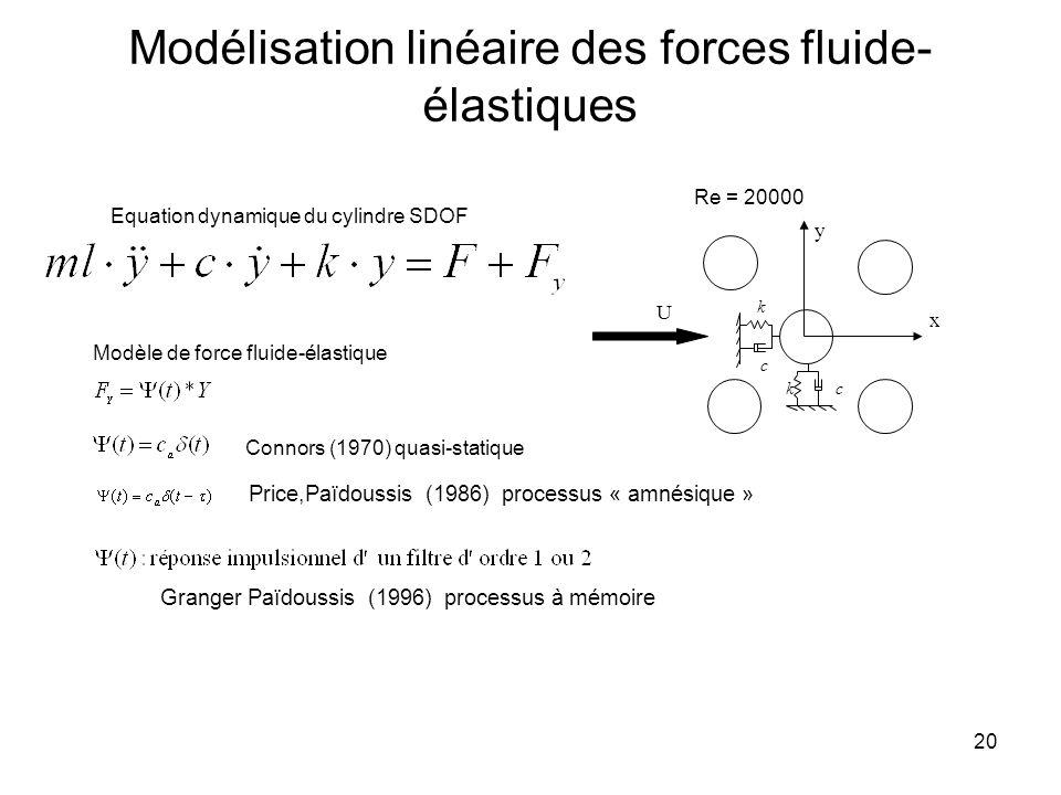 Modélisation linéaire des forces fluide-élastiques