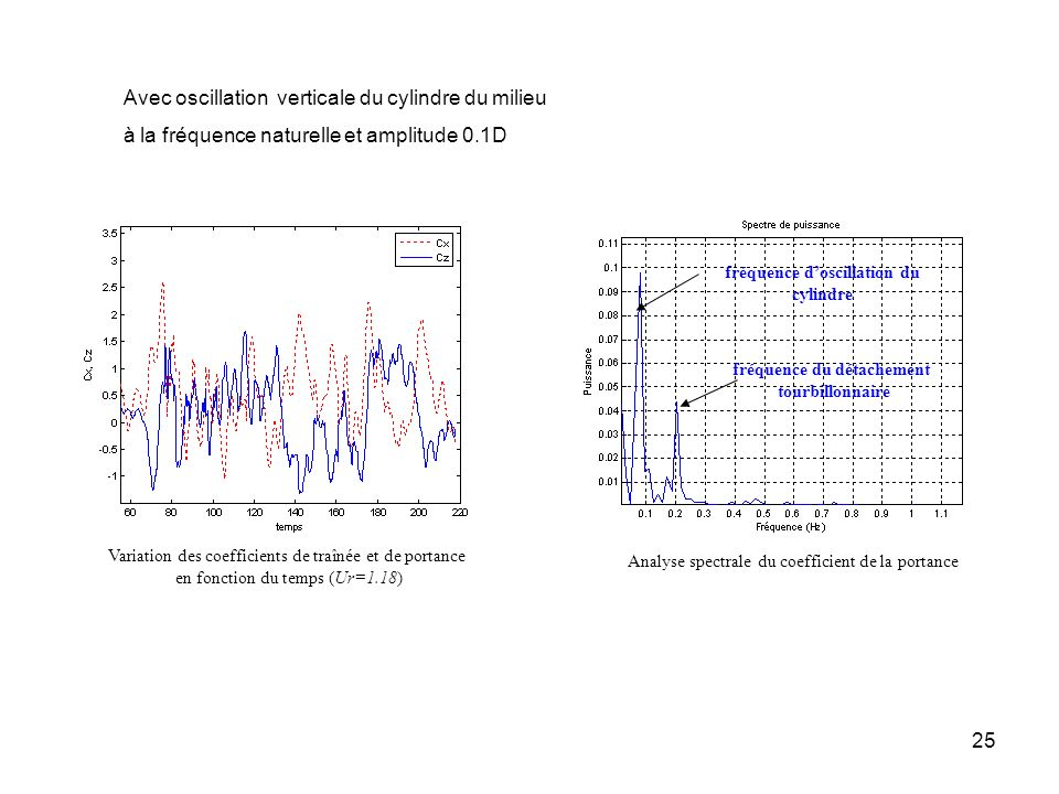fréquence d'oscillation du cylindre fréquence du détachement