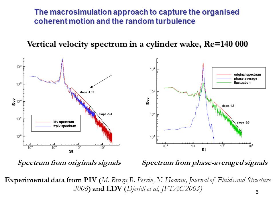 Vertical velocity spectrum in a cylinder wake, Re=140 000