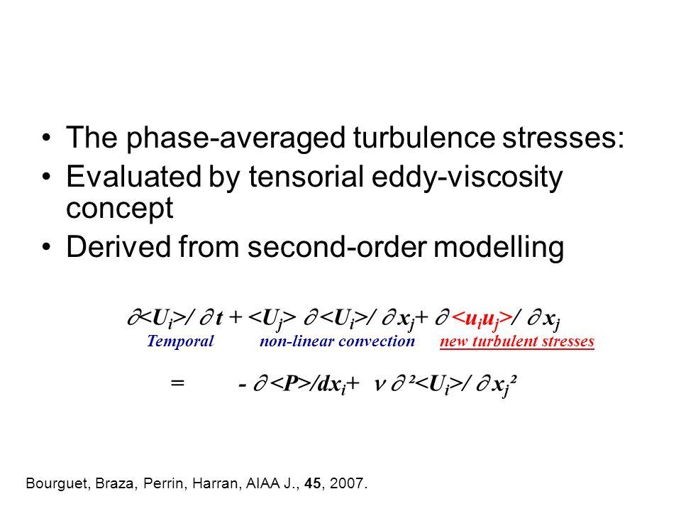 The phase-averaged turbulence stresses:
