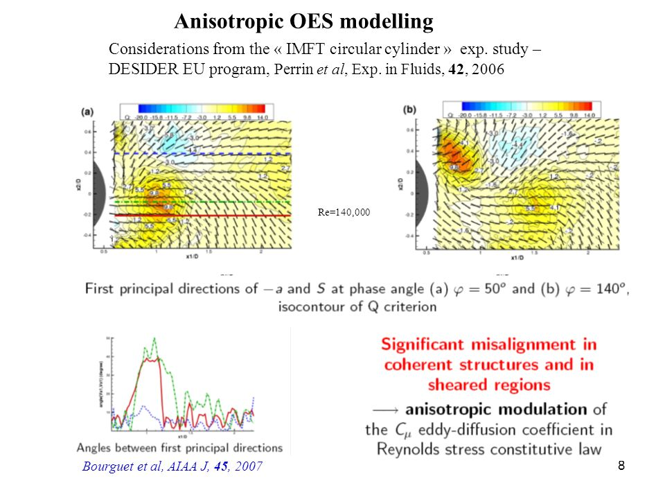 Anisotropic OES modelling