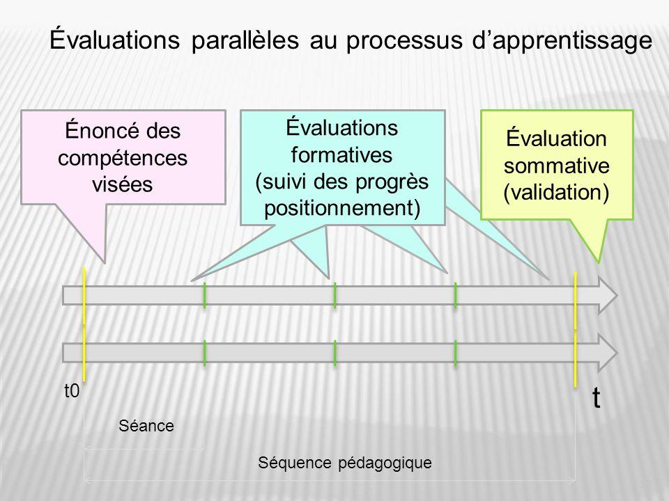 t Évaluations parallèles au processus d'apprentissage