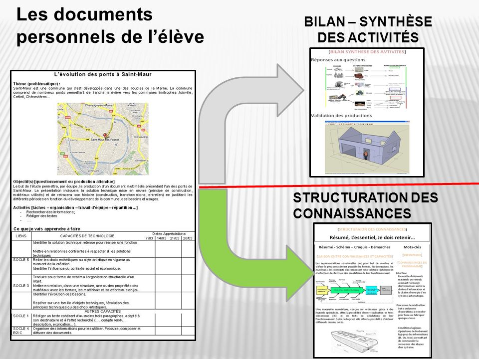 Les documents personnels de l'élève