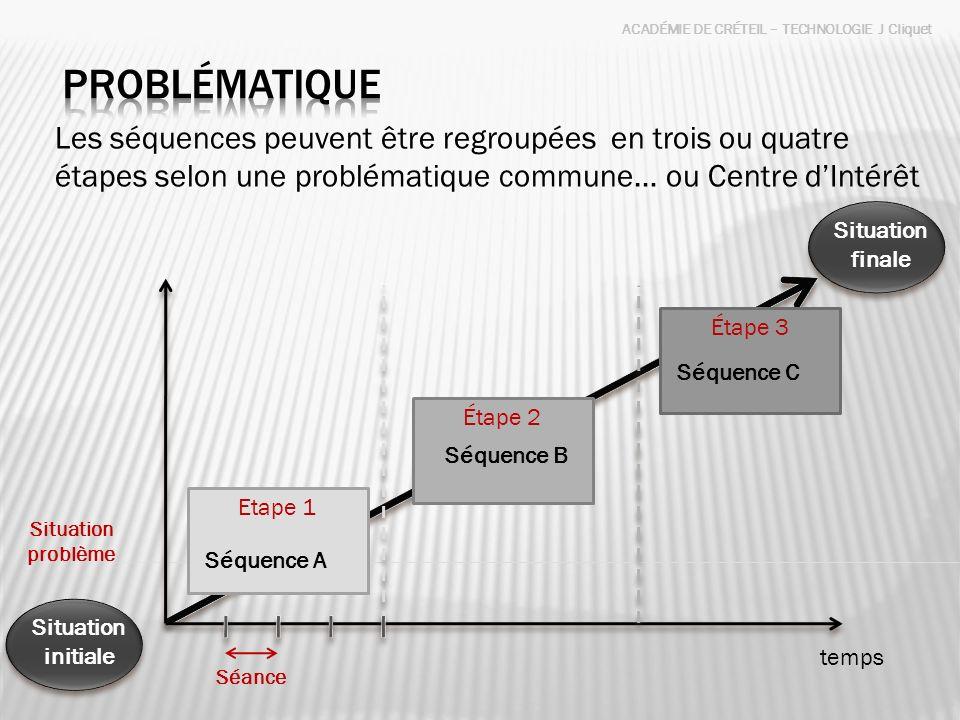PROBLÉMATIQUE Les séquences peuvent être regroupées en trois ou quatre étapes selon une problématique commune… ou Centre d'Intérêt.