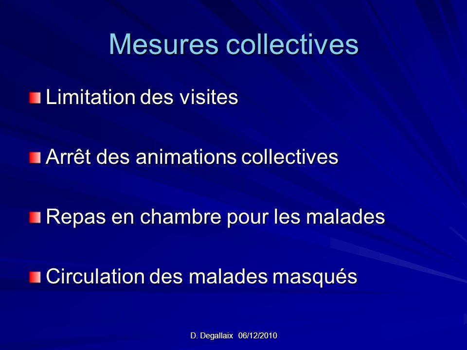 Mesures collectives Limitation des visites