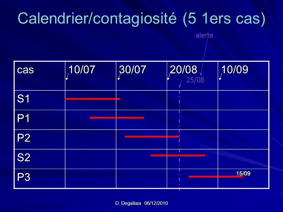 Calendrier/contagiosité (5 1ers cas)