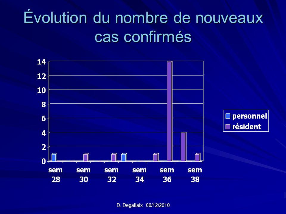 Évolution du nombre de nouveaux cas confirmés