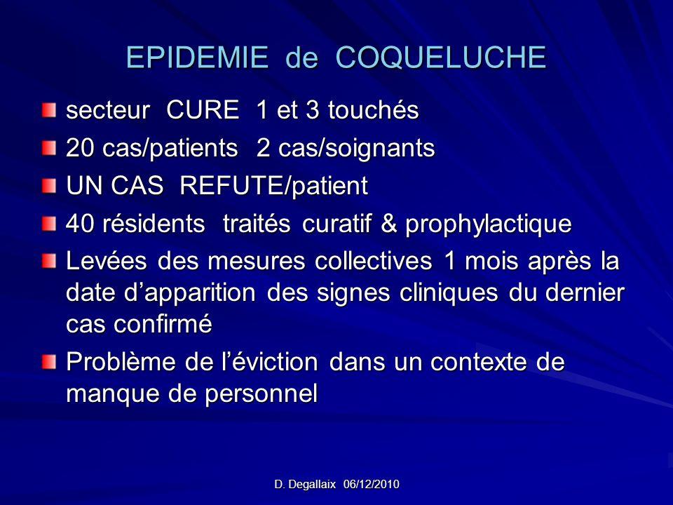 EPIDEMIE de COQUELUCHE