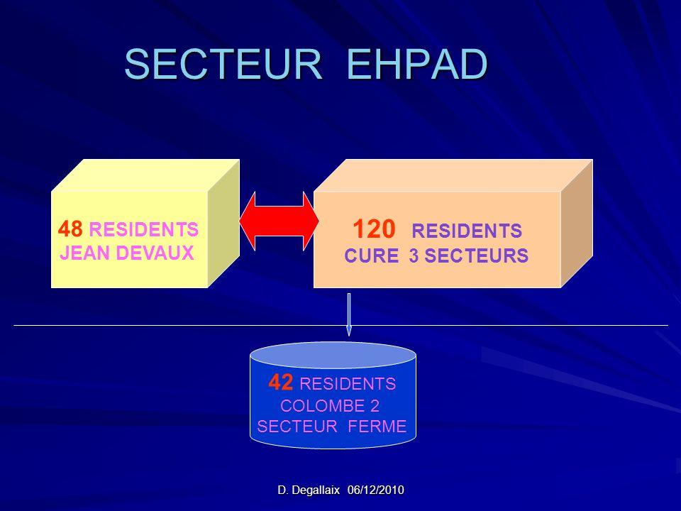SECTEUR EHPAD 120 RESIDENTS 48 RESIDENTS 42 RESIDENTS JEAN DEVAUX