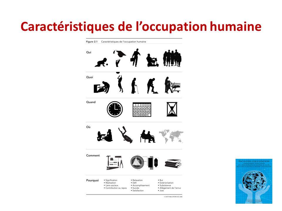 Caractéristiques de l'occupation humaine
