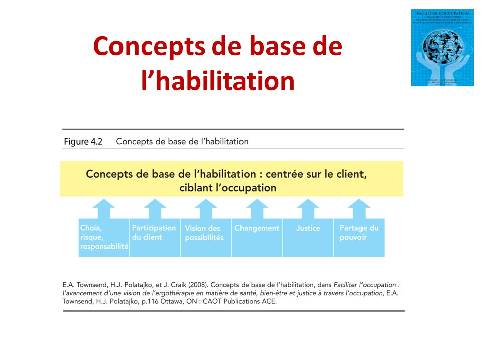 Concepts de base de l'habilitation