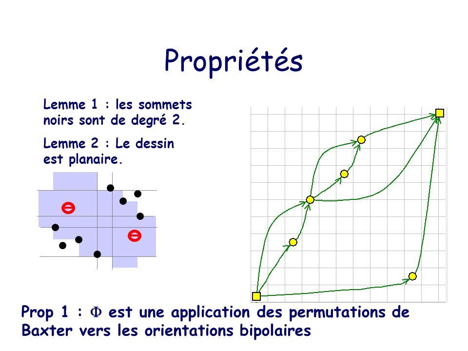 Propriétés Lemme 1 : les sommets noirs sont de degré 2. Lemme 2 : Le dessin est planaire.