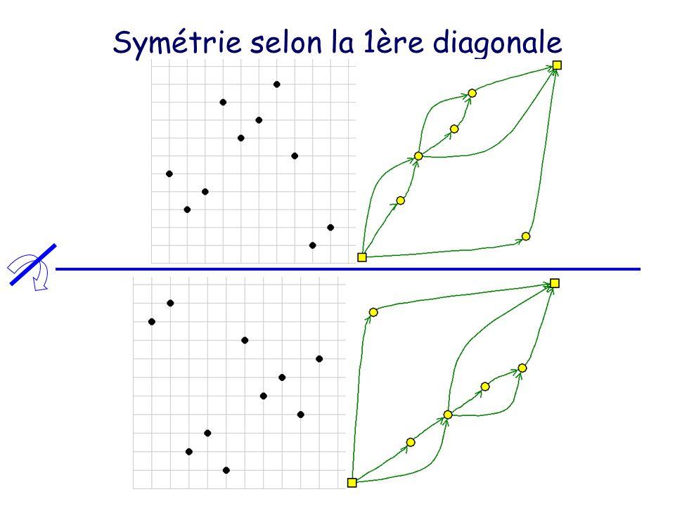 Symétrie selon la 1ère diagonale