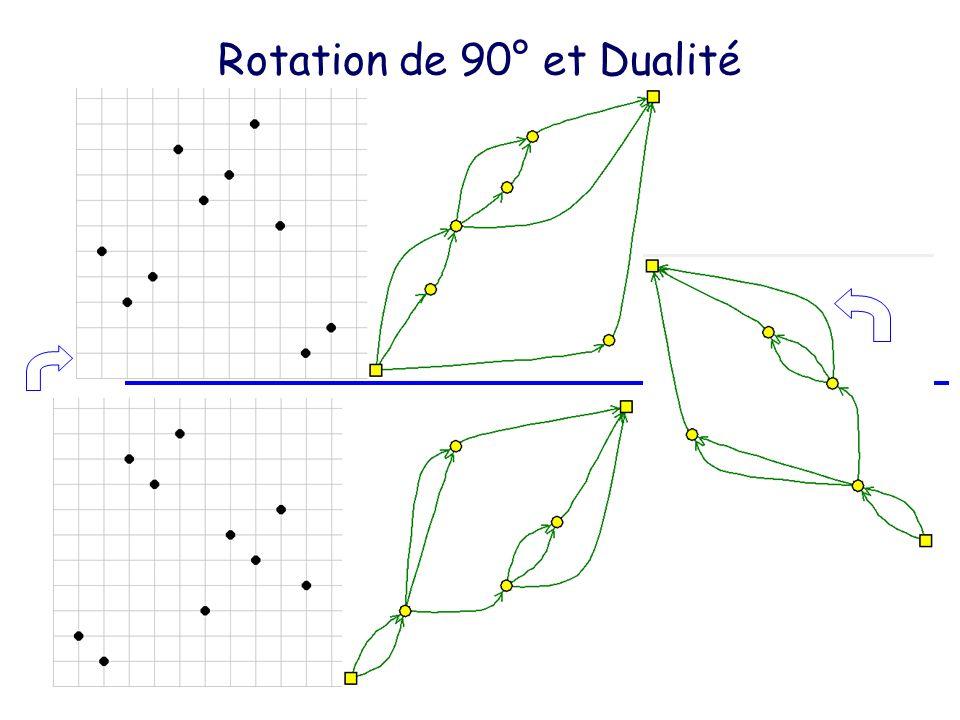 Rotation de 90° et Dualité