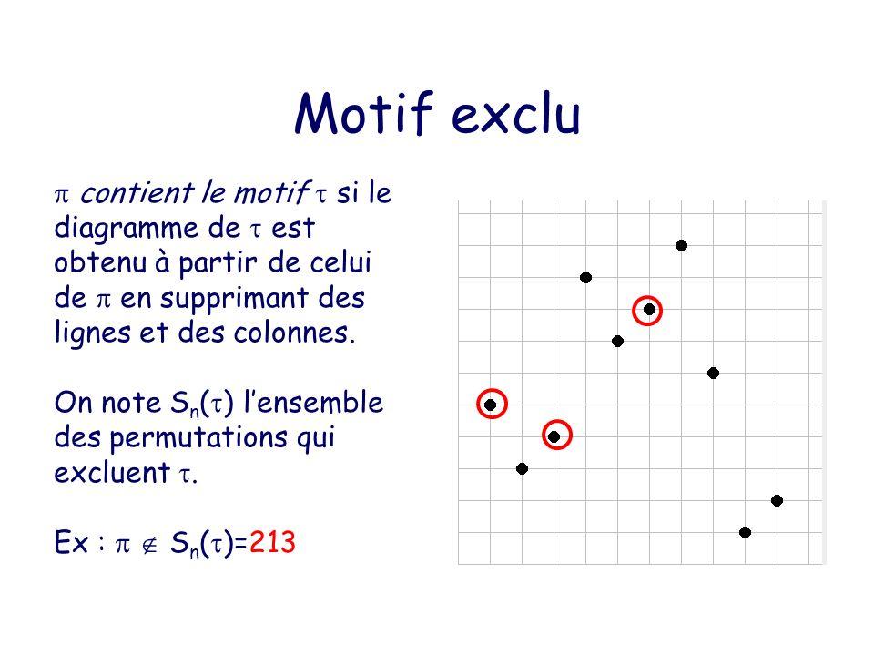 Motif exclu  contient le motif  si le diagramme de  est obtenu à partir de celui de  en supprimant des lignes et des colonnes.