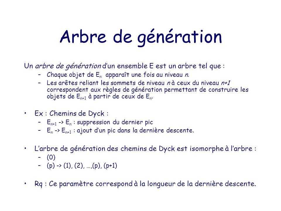 Arbre de génération Un arbre de génération d'un ensemble E est un arbre tel que : Chaque objet de En apparaît une fois au niveau n.