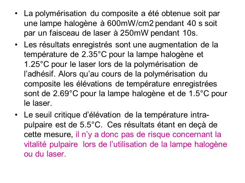 La polymérisation du composite a été obtenue soit par une lampe halogène à 600mW/cm2 pendant 40 s soit par un faisceau de laser à 250mW pendant 10s.