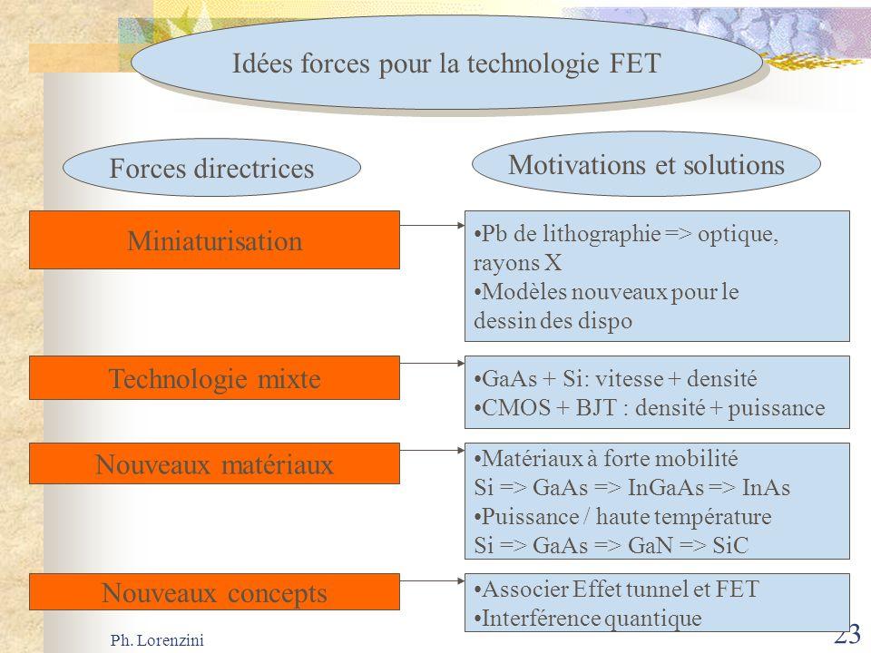 Idées forces pour la technologie FET